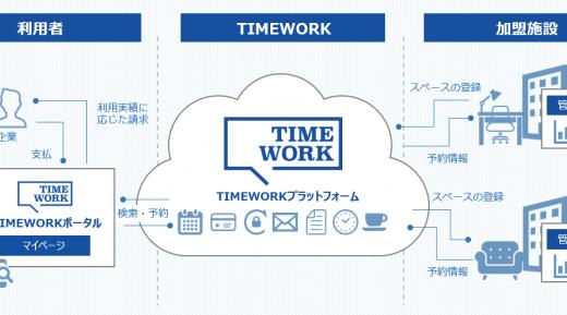 企業を対象としたスペースシェアリングのプラットフォーム「TIMEWORK」を開発
