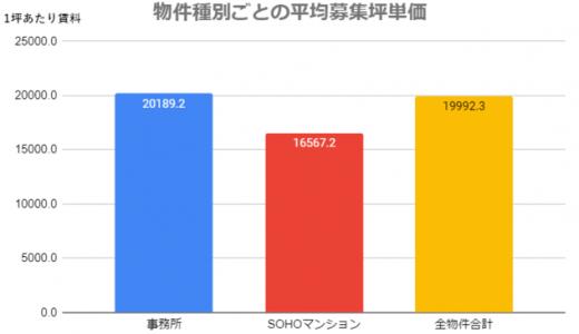 東京のレンタルオフィス、シェアオフィスの一人あたり平均賃料は約7万円、受付のありなしが最も賃料に影響